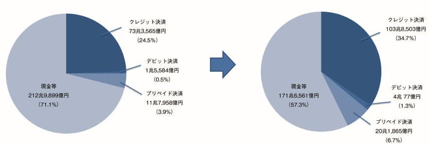 「2025年のキャッシュレス決済市場は128兆円を突破」を発表
